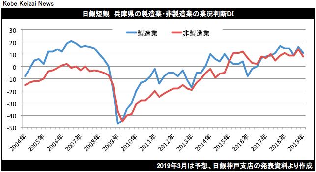 20190101日銀短観グラフ