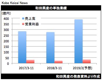20190108和田興産決算グラフ