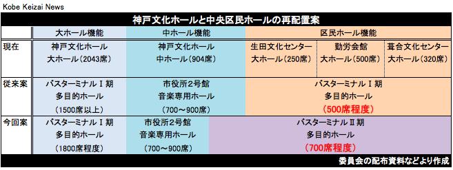 20190110神戸文化ホール再配置案