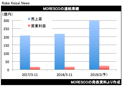 20190115MORESCO決算グラフ