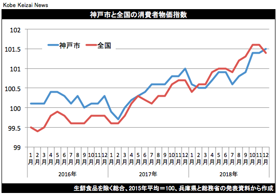 20190118消費者物価指数グラフ