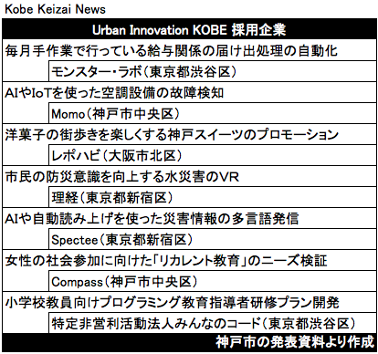 20190118UrbanInnovation採用企業