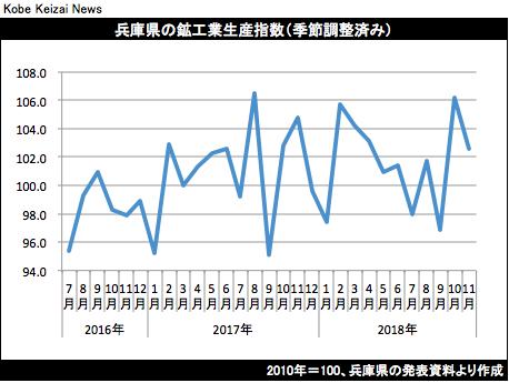 20190121鉱工業生産グラフ