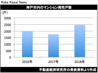 20190122マンション発売戸数
