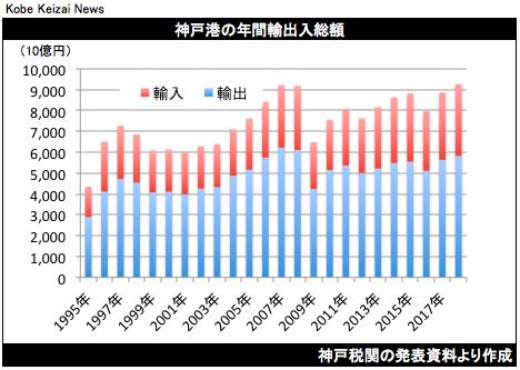 20190123神戸港貿易統計2018