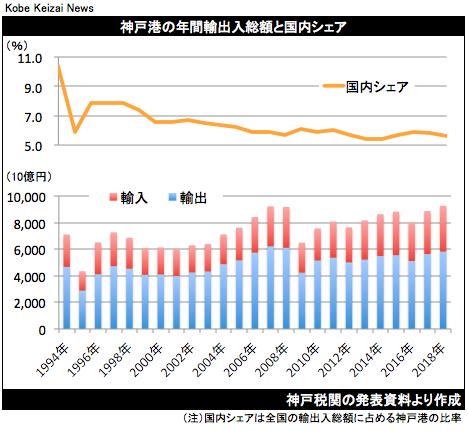 20190123神戸港の年間貿易統計