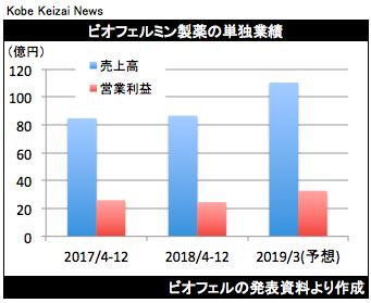 20190129ビオフェル決算グラフ