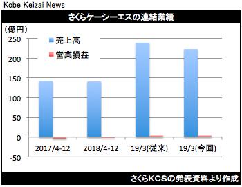 20190130さくらKCS決算修正グラフ