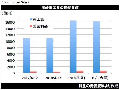 20190131川重決算グラフ