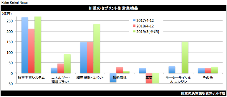 20190131川重セグメント別