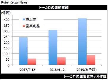 20190131トーカロ決算グラフ