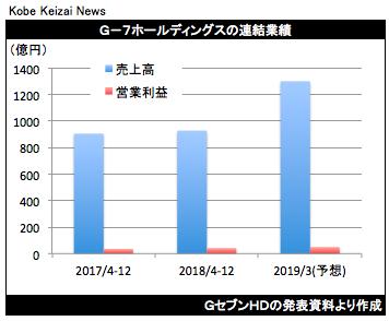 20190131GセブンHD決算グラフ
