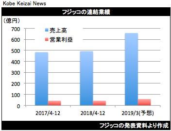 20190201フジッコ決算グラフ