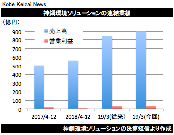 20190204神鋼環境業績修正グラフ