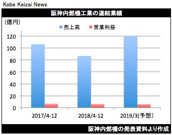 20190204阪神内燃機決算グラフ