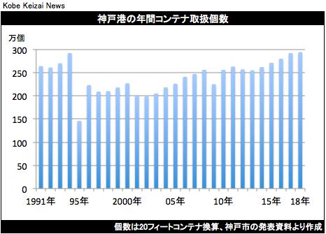 20190205神戸港コンテナ取扱個数