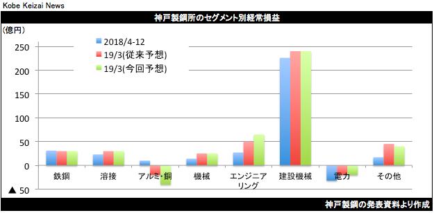 20190205神戸製鋼セグメント別
