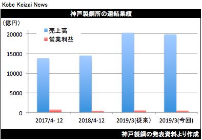 20190205神戸製鋼決算グラフ