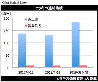 20190205ヒラキ決算グラフ