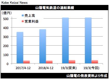 20190206山陽電決算グラフ