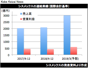 20190206シスメックス決算グラフ
