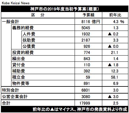 20190208神戸市当初予算案