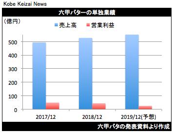20190208六甲バタ決算グラフ