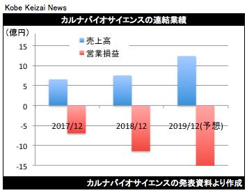 20190208カルナバイオ決算グラフ