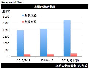 20190208上組決算グラフ