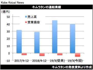 20190209キムラタン業績修正グラフ