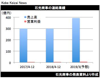 20190209石光商事決算グラフ