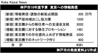 20190209神戸市予算19東京