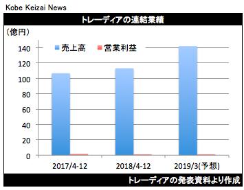 20190212トレーディア決算グラフ