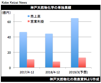 20190212神戸天然物化決算グラフ
