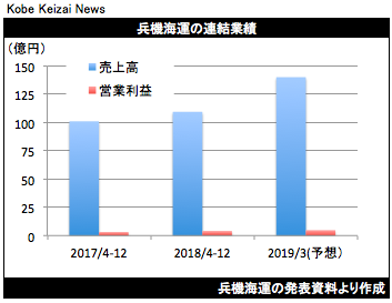 20190212兵機海運決算グラフ