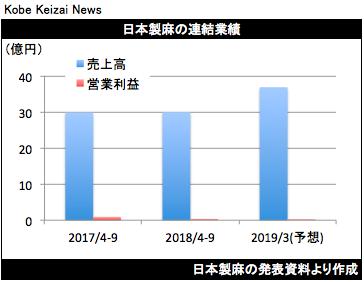 20190212日本製麻決算グラフ
