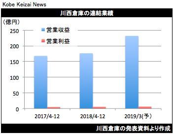 20190212川西倉庫決算グラフ