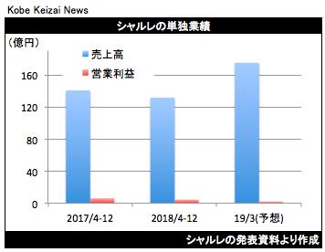 20190213シャルレ決算グラフ