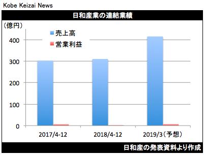 20190213日和産決算グラフ