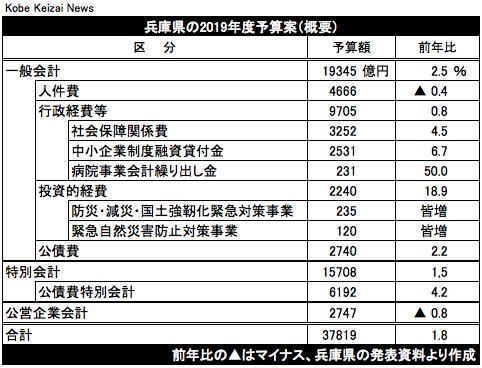 20190214兵庫県当初予算案2019