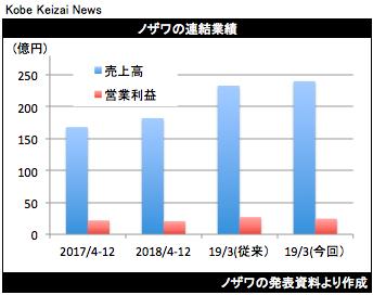 20190214ノザワ決算グラフ