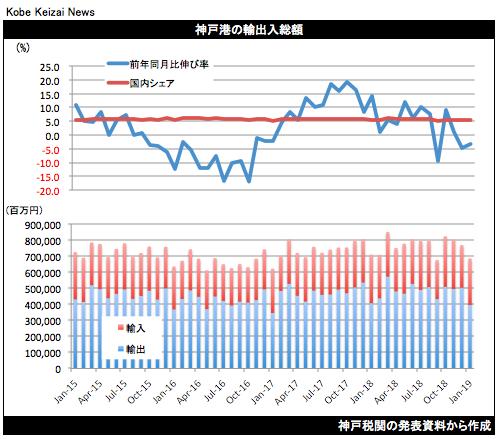 20190220神戸港貿易統計1月