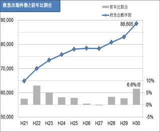 20190219救急出動件数グラフ