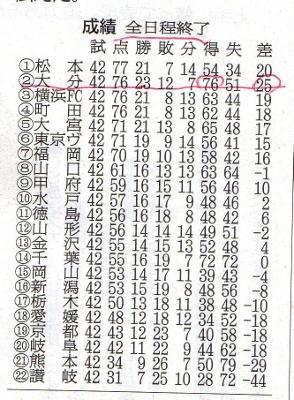 大分トリニータj1昇格 (294x400)