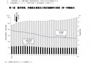 労組組織率2018