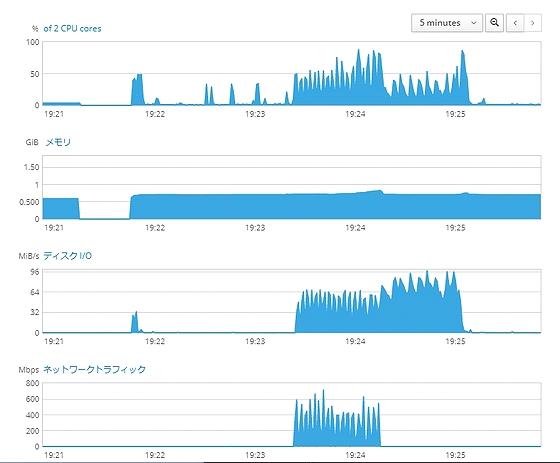Sysload-info_Nextcloud14_Fedora29Server.jpg