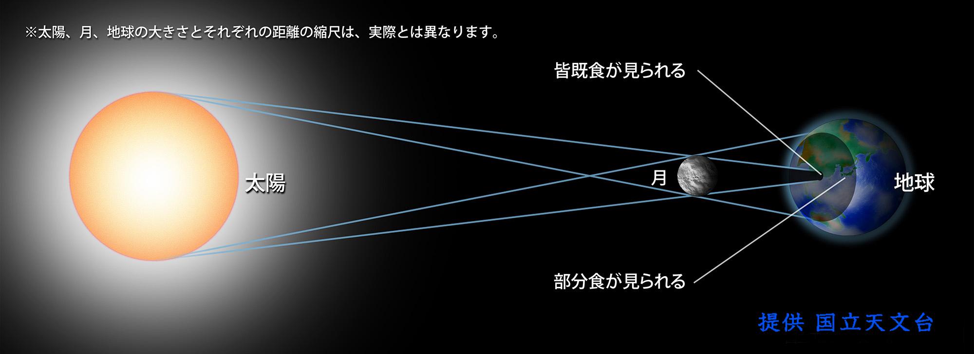 日食相互関係説明