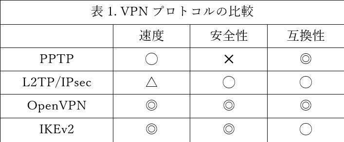 VPNプロトコルの比較