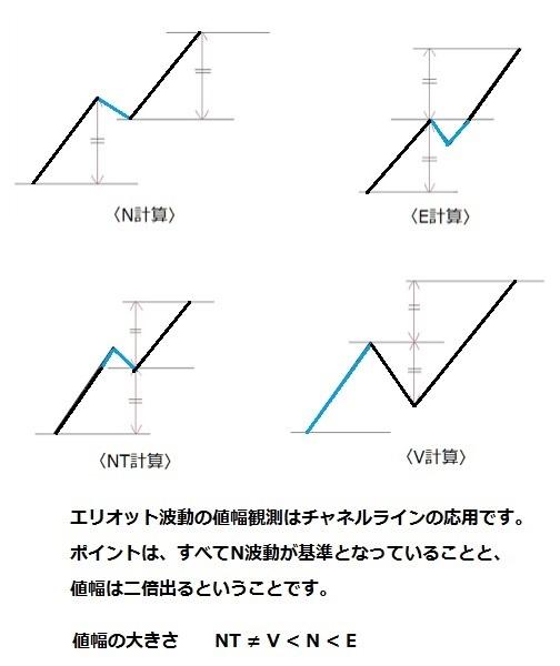 エリオット波動_4つの値幅観測方法