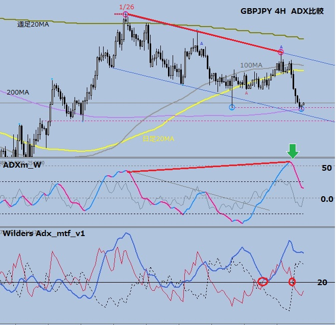 GBPJPY 4H ADX比較